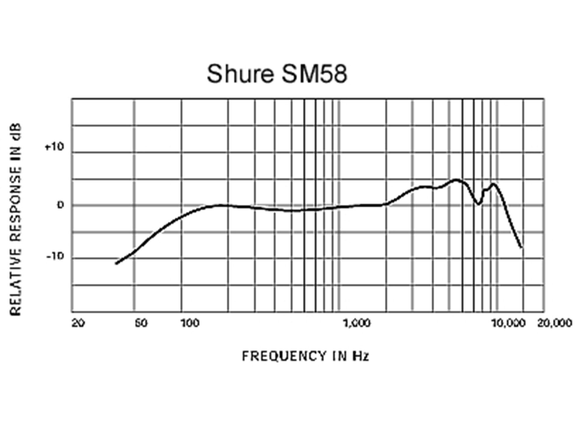 SM58 LCE